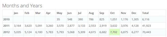 Blog statisztikák