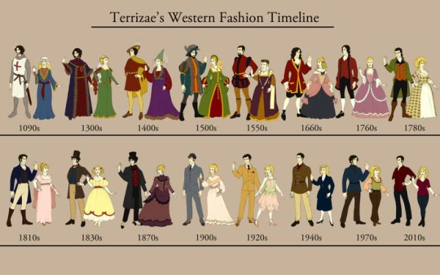 western_fashion_timeline_by_terrizae-d3ee2us