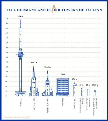 Tallinn tornyai-magasság szerint